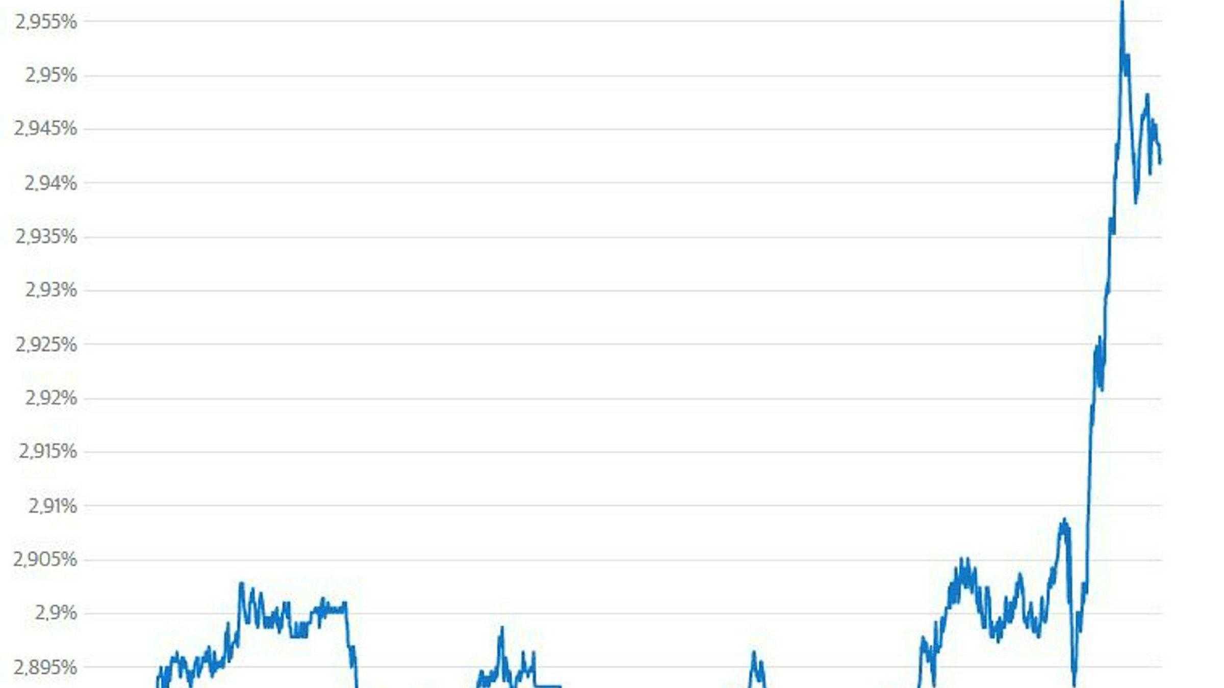 Renten på amerikansk statsgjeld med ti års løpetid steg onsdag kveld til det høyeste nivået på mer enn fire år. Renteoppgangen kom etter at referatet fra Federal Reserves forrige rentemøte viste at sentralbanken mener det vil være riktig å øke renten ytterligere dersom økonomien fortsetter å utvikle seg så sterkt som den venter.