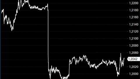 Pundet faller markert tilbake mot blant annet amerikanske dollar mandag.