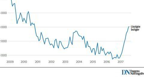 Antall usolgte boliger i Oslo har økt kraftig de siste månedene.
