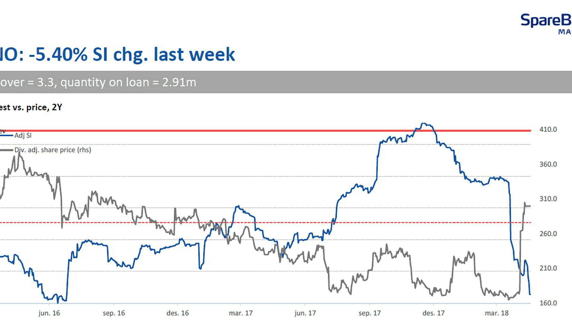 Den blå linjen viser shortandelens dramatiske fall i Norwegian de siste ukene. Den grå linjen er aksjekursen.