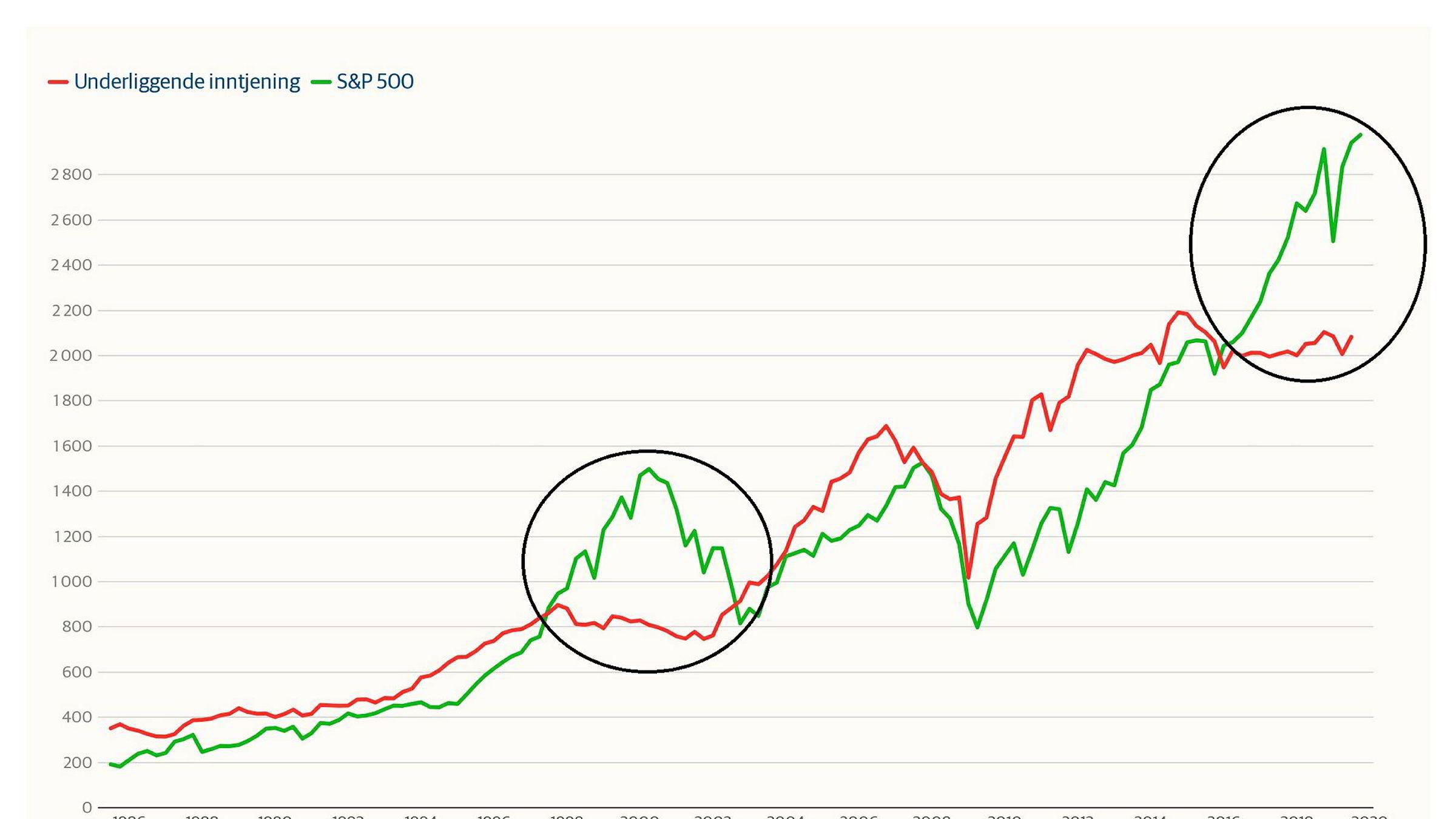 Sist gang utviklingen i S&P 500-indeksen avvek så mye fra inntjeningen til alle amerikanske selskaper var før og under dotcom-boblen.