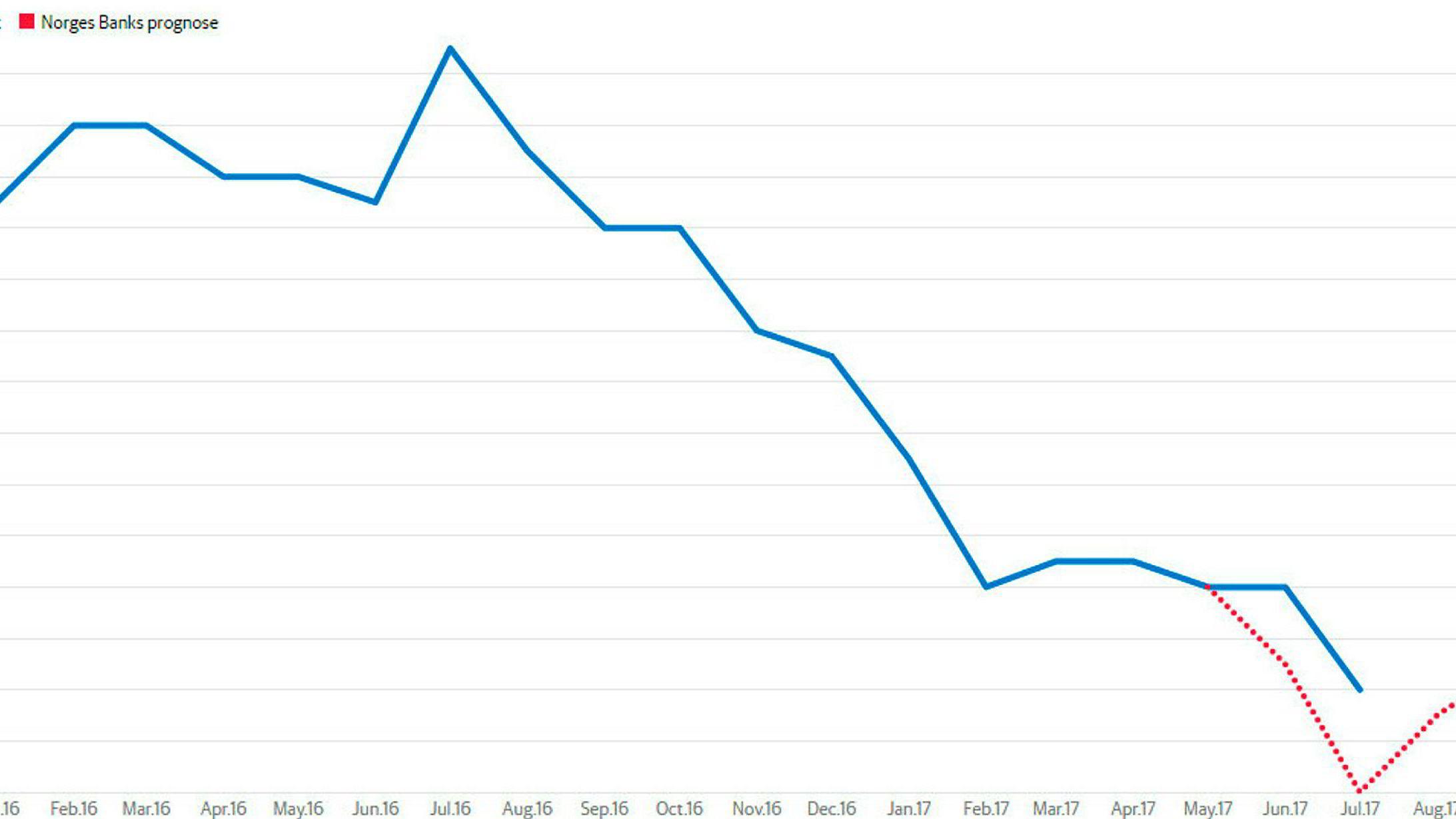 Gapet mellom Norges Banks anslag og utviklingen i kjerneinflasjonen har økt gjennom sommeren. Isolert sett er det et argument for høyere rente.